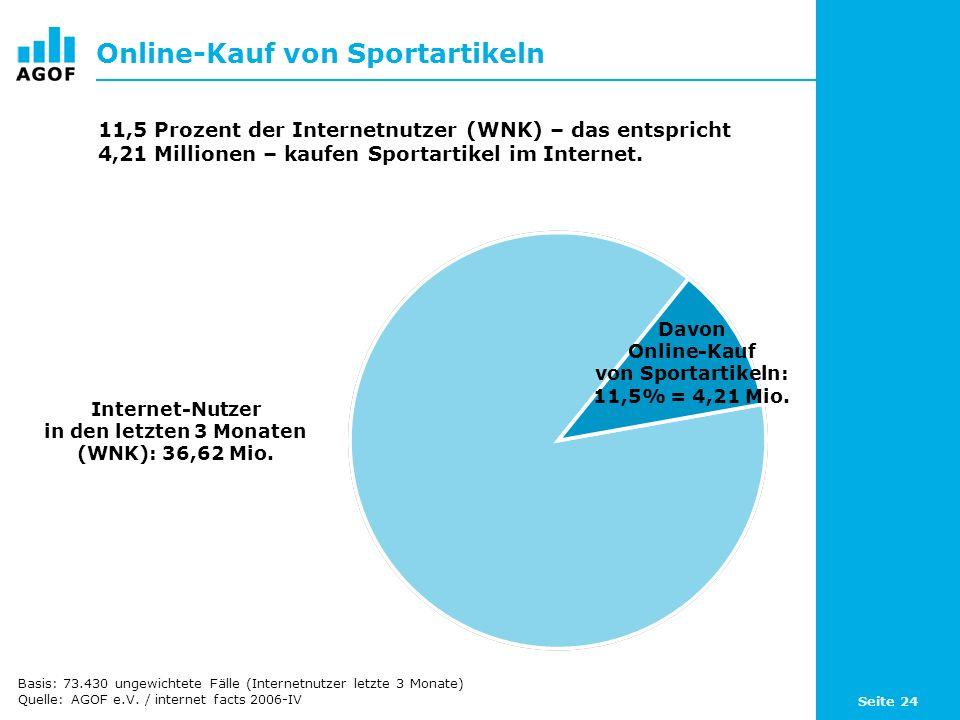 Seite 24 Online-Kauf von Sportartikeln Davon Online-Kauf von Sportartikeln: 11,5% = 4,21 Mio.