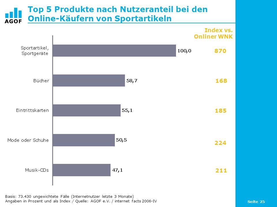 Seite 25 Top 5 Produkte nach Nutzeranteil bei den Online-Käufern von Sportartikeln Index vs.