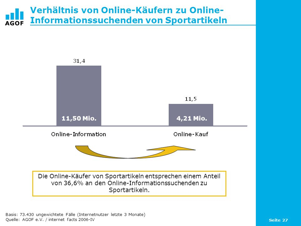 Seite 27 Verhältnis von Online-Käufern zu Online- Informationssuchenden von Sportartikeln Die Online-Käufer von Sportartikeln entsprechen einem Anteil von 36,6% an den Online-Informationssuchenden zu Sportartikeln.