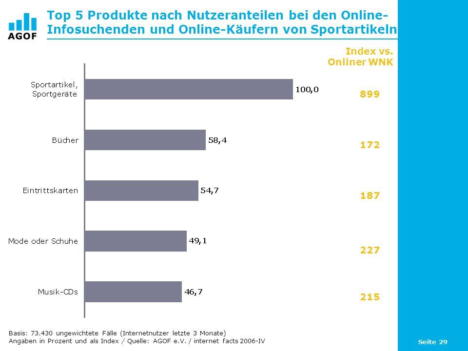 Seite 29 Top 5 Produkte nach Nutzeranteilen bei den Online- Infosuchenden und Online-Käufern von Sportartikeln Index vs.