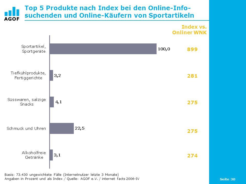 Seite 30 Top 5 Produkte nach Index bei den Online-Info- suchenden und Online-Käufern von Sportartikeln Basis: 73.430 ungewichtete Fälle (Internetnutzer letzte 3 Monate) Angaben in Prozent und als Index / Quelle: AGOF e.V.