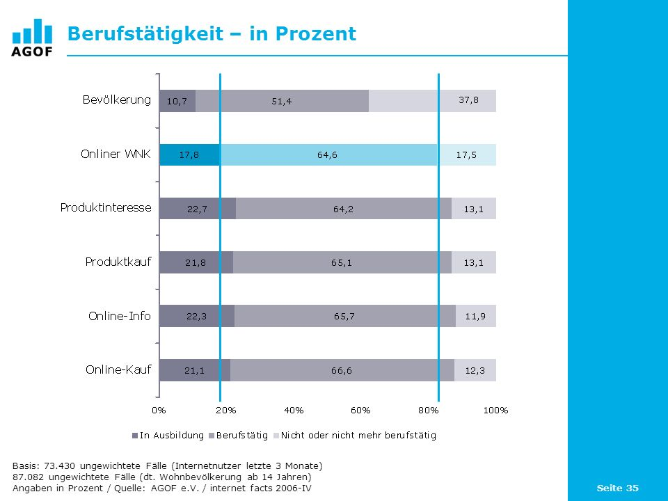 Seite 35 Berufstätigkeit – in Prozent Basis: 73.430 ungewichtete Fälle (Internetnutzer letzte 3 Monate) 87.082 ungewichtete Fälle (dt.