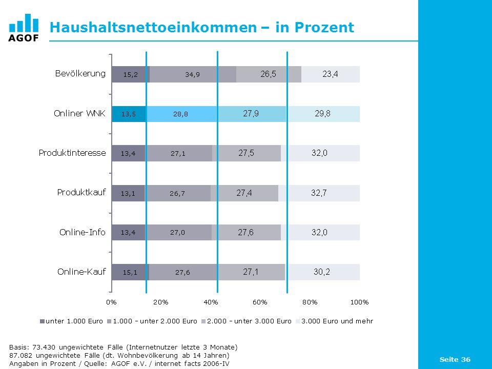 Seite 36 Haushaltsnettoeinkommen – in Prozent Basis: 73.430 ungewichtete Fälle (Internetnutzer letzte 3 Monate) 87.082 ungewichtete Fälle (dt.