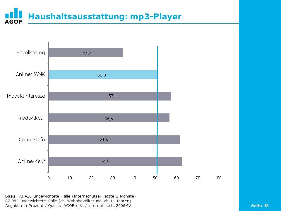 Seite 48 Haushaltsausstattung: mp3-Player Basis: 73.430 ungewichtete Fälle (Internetnutzer letzte 3 Monate) 87.082 ungewichtete Fälle (dt.