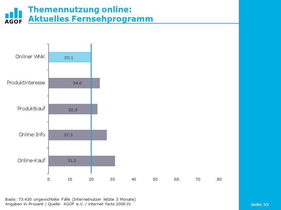 Seite 53 Themennutzung online: Aktuelles Fernsehprogramm Basis: 73.430 ungewichtete Fälle (Internetnutzer letzte 3 Monate) Angaben in Prozent / Quelle: AGOF e.V.
