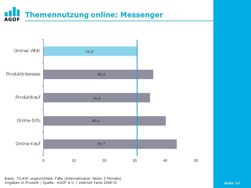 Seite 57 Themennutzung online: Messenger Basis: 73.430 ungewichtete Fälle (Internetnutzer letzte 3 Monate) Angaben in Prozent / Quelle: AGOF e.V.