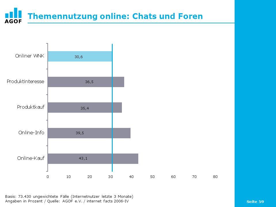 Seite 59 Themennutzung online: Chats und Foren Basis: 73.430 ungewichtete Fälle (Internetnutzer letzte 3 Monate) Angaben in Prozent / Quelle: AGOF e.V.