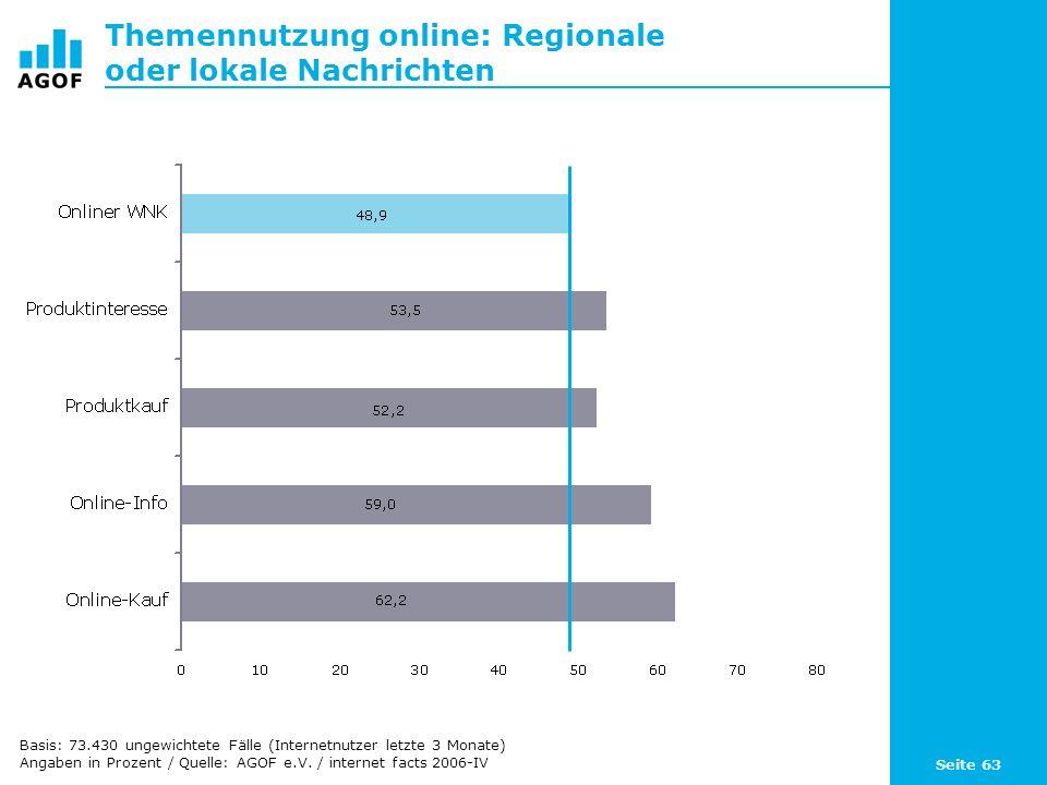 Seite 63 Themennutzung online: Regionale oder lokale Nachrichten Basis: 73.430 ungewichtete Fälle (Internetnutzer letzte 3 Monate) Angaben in Prozent / Quelle: AGOF e.V.