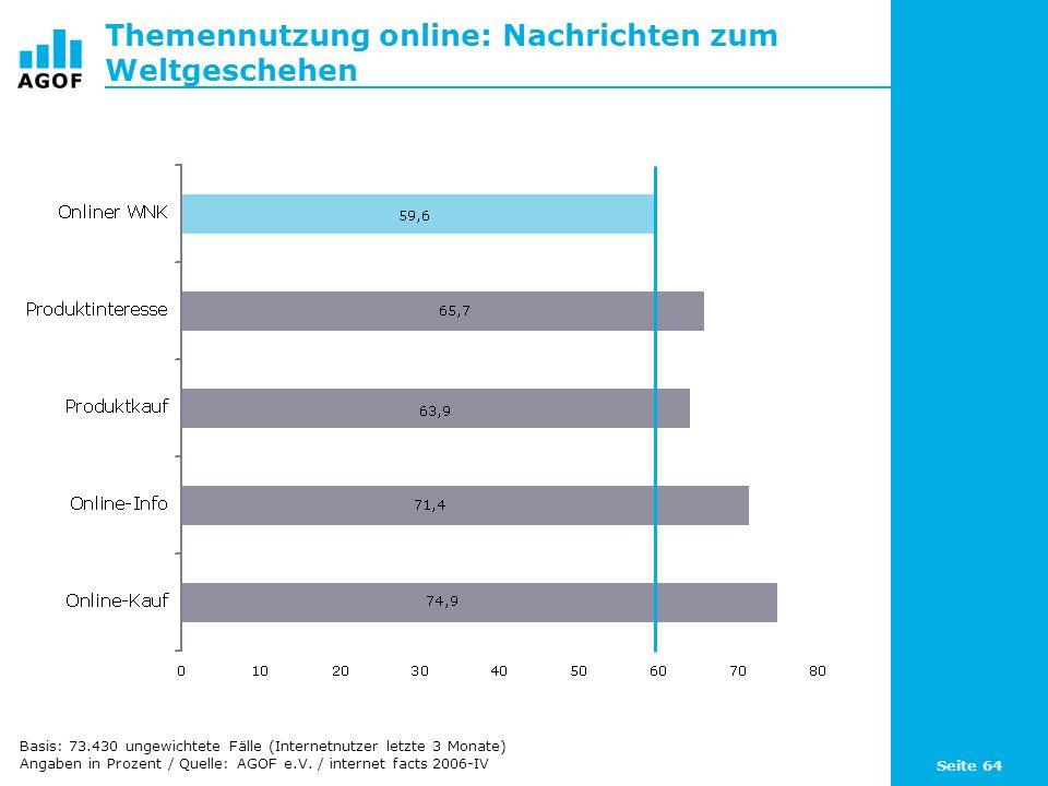Seite 64 Themennutzung online: Nachrichten zum Weltgeschehen Basis: 73.430 ungewichtete Fälle (Internetnutzer letzte 3 Monate) Angaben in Prozent / Quelle: AGOF e.V.