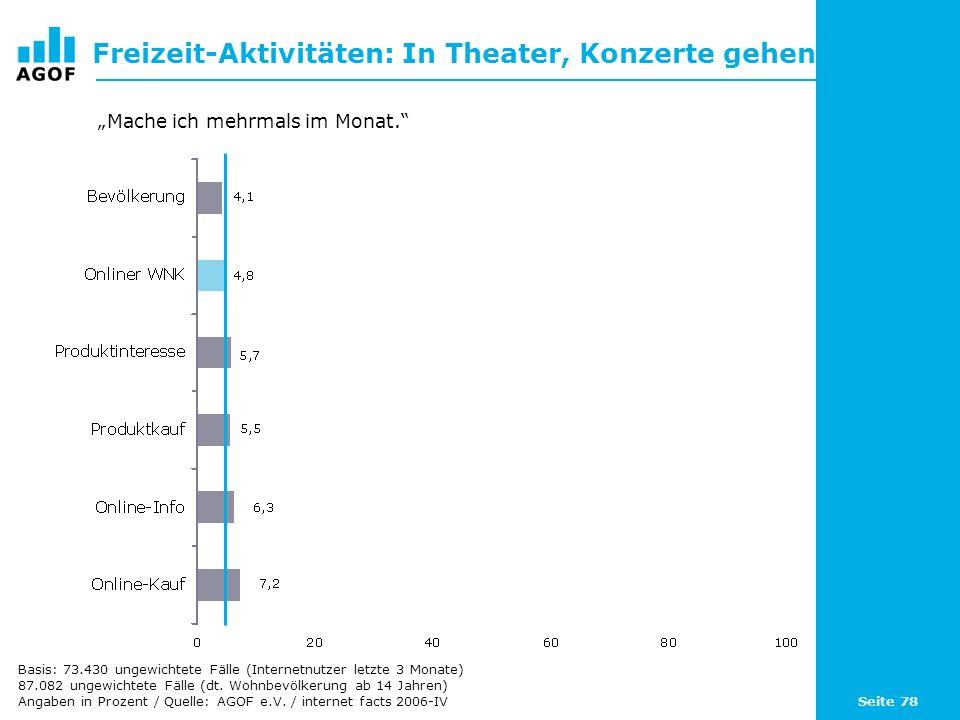 Seite 78 Freizeit-Aktivitäten: In Theater, Konzerte gehen Basis: 73.430 ungewichtete Fälle (Internetnutzer letzte 3 Monate) 87.082 ungewichtete Fälle (dt.