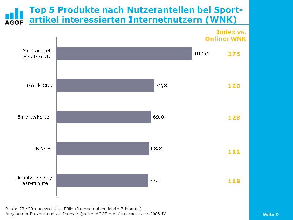 Seite 9 Top 5 Produkte nach Nutzeranteilen bei Sport- artikel interessierten Internetnutzern (WNK) Basis: 73.430 ungewichtete Fälle (Internetnutzer letzte 3 Monate) Angaben in Prozent und als Index / Quelle: AGOF e.V.