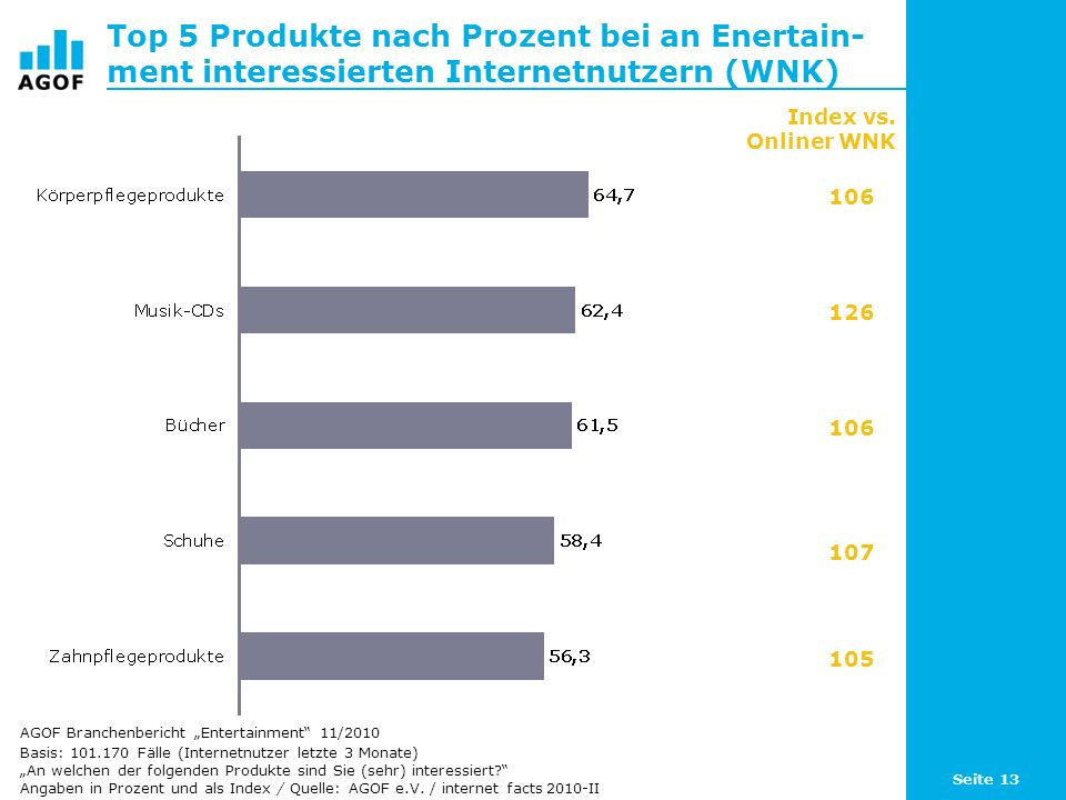 Seite 13 Top 5 Produkte nach Prozent bei an Enertain- ment interessierten Internetnutzern (WNK) Basis: 101.170 Fälle (Internetnutzer letzte 3 Monate)