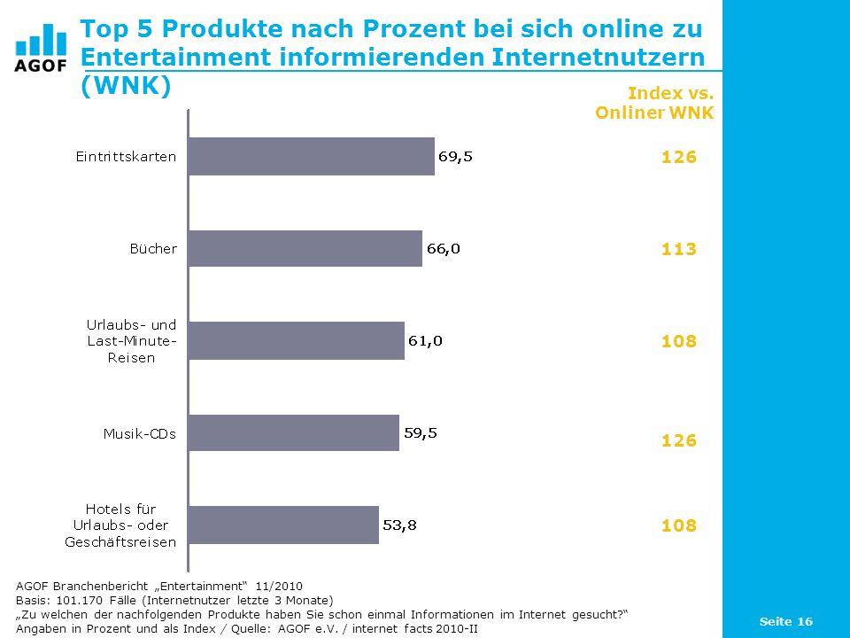 Seite 16 Top 5 Produkte nach Prozent bei sich online zu Entertainment informierenden Internetnutzern (WNK) Basis: 101.170 Fälle (Internetnutzer letzte