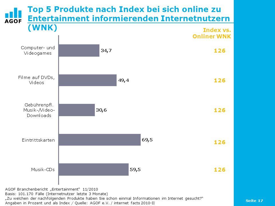 Seite 17 Top 5 Produkte nach Index bei sich online zu Entertainment informierenden Internetnutzern (WNK) Basis: 101.170 Fälle (Internetnutzer letzte 3