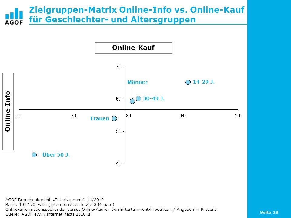 Seite 18 Zielgruppen-Matrix Online-Info vs. Online-Kauf für Geschlechter- und Altersgruppen Basis: 101.170 Fälle (Internetnutzer letzte 3 Monate) Onli