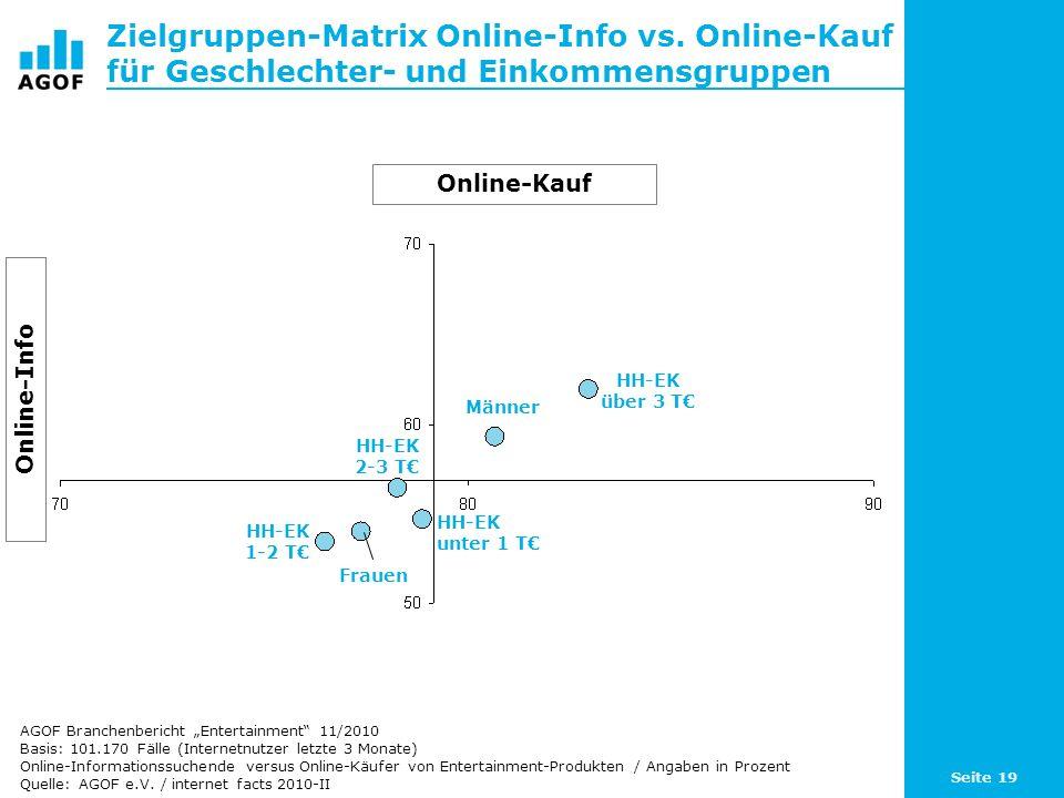 Seite 19 Zielgruppen-Matrix Online-Info vs. Online-Kauf für Geschlechter- und Einkommensgruppen Basis: 101.170 Fälle (Internetnutzer letzte 3 Monate)