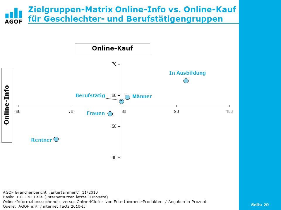 Seite 20 Zielgruppen-Matrix Online-Info vs. Online-Kauf für Geschlechter- und Berufstätigengruppen Basis: 101.170 Fälle (Internetnutzer letzte 3 Monat