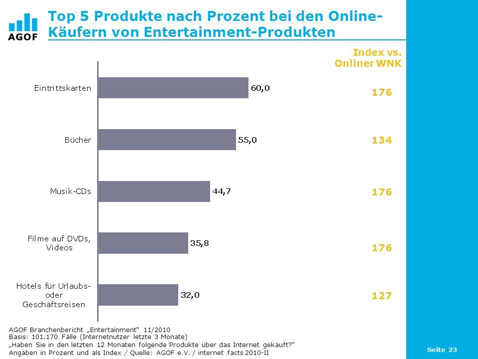 Seite 23 Top 5 Produkte nach Prozent bei den Online- Käufern von Entertainment-Produkten Basis: 101.170 Fälle (Internetnutzer letzte 3 Monate) Haben S