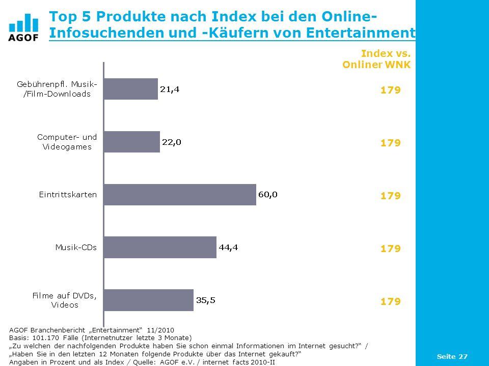 Seite 27 Top 5 Produkte nach Index bei den Online- Infosuchenden und -Käufern von Entertainment Basis: 101.170 Fälle (Internetnutzer letzte 3 Monate)