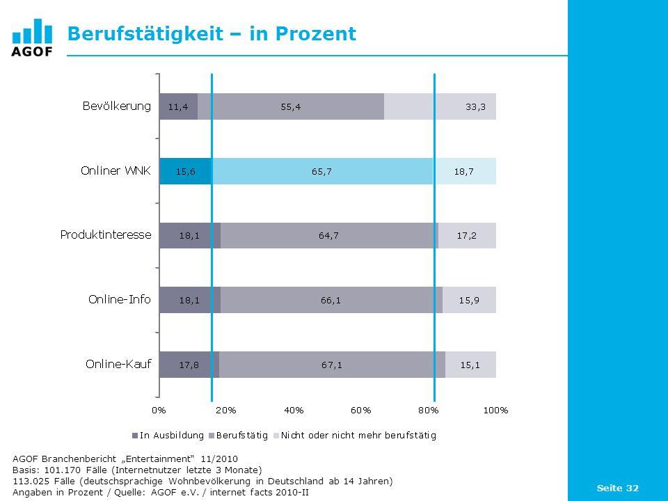 Seite 32 Berufstätigkeit – in Prozent Basis: 101.170 Fälle (Internetnutzer letzte 3 Monate) 113.025 Fälle (deutschsprachige Wohnbevölkerung in Deutsch