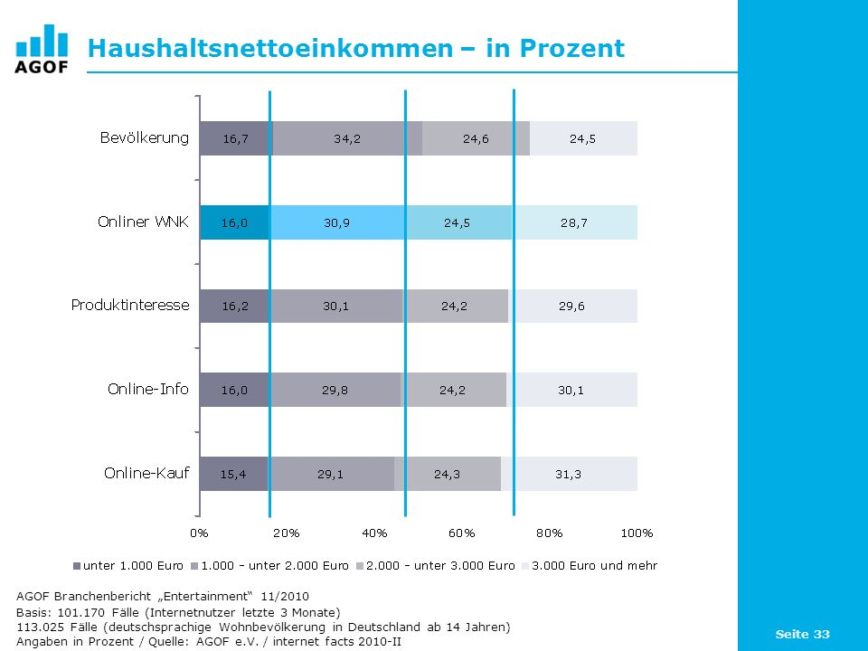 Seite 33 Haushaltsnettoeinkommen – in Prozent Basis: 101.170 Fälle (Internetnutzer letzte 3 Monate) 113.025 Fälle (deutschsprachige Wohnbevölkerung in