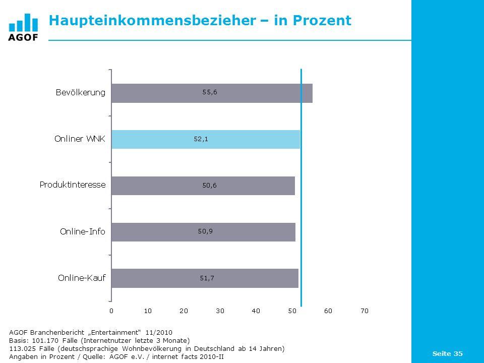 Seite 35 Haupteinkommensbezieher – in Prozent Basis: 101.170 Fälle (Internetnutzer letzte 3 Monate) 113.025 Fälle (deutschsprachige Wohnbevölkerung in