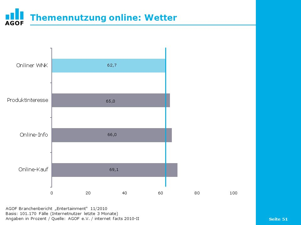 Seite 51 Themennutzung online: Wetter Basis: 101.170 Fälle (Internetnutzer letzte 3 Monate) Angaben in Prozent / Quelle: AGOF e.V. / internet facts 20