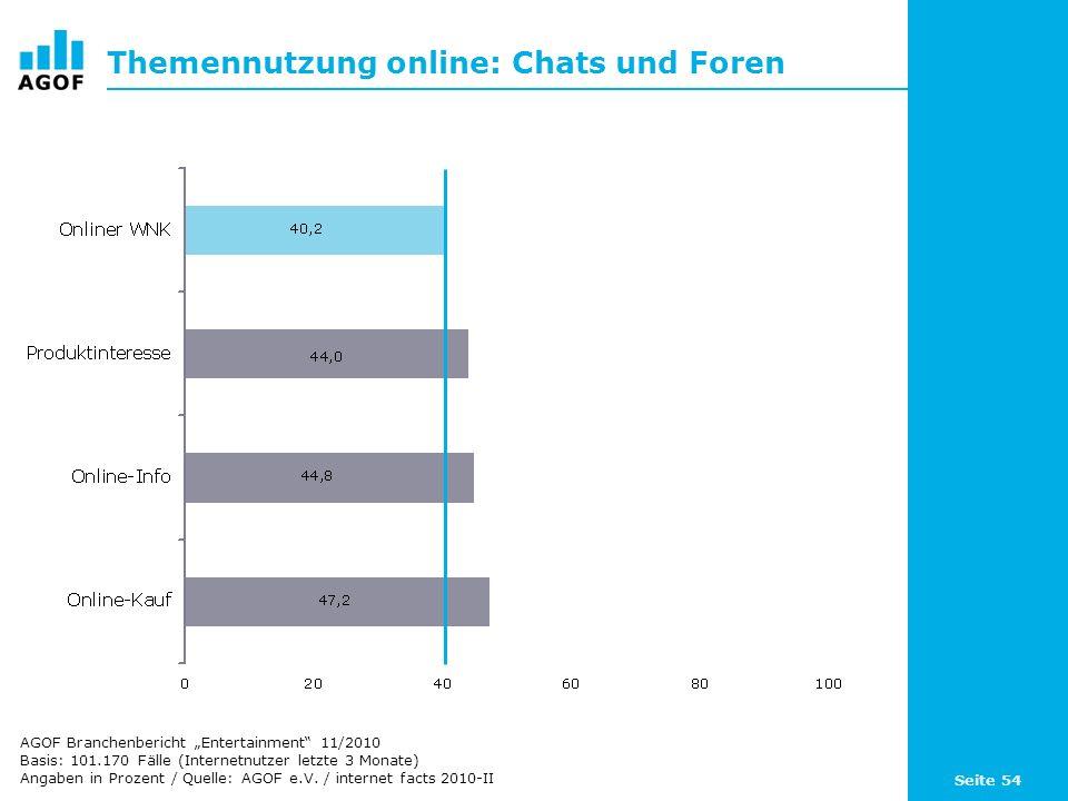 Seite 54 Themennutzung online: Chats und Foren Basis: 101.170 Fälle (Internetnutzer letzte 3 Monate) Angaben in Prozent / Quelle: AGOF e.V. / internet