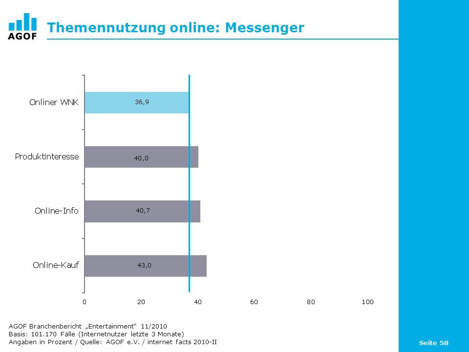 Seite 58 Themennutzung online: Messenger Basis: 101.170 Fälle (Internetnutzer letzte 3 Monate) Angaben in Prozent / Quelle: AGOF e.V. / internet facts
