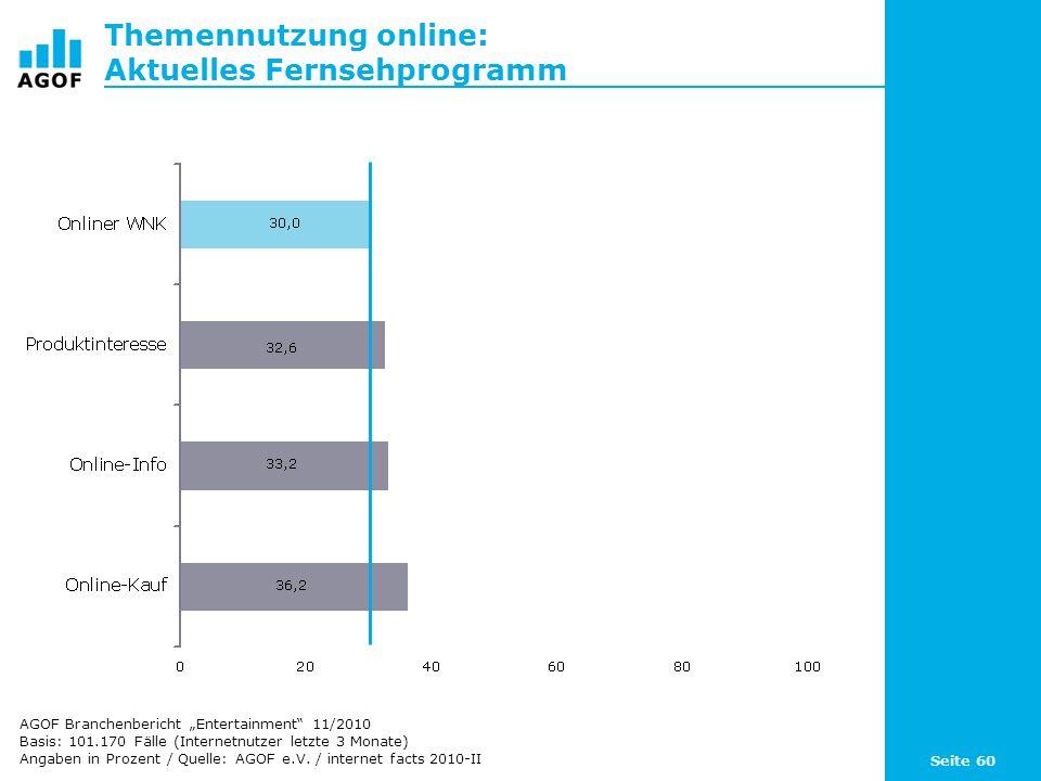 Seite 60 Themennutzung online: Aktuelles Fernsehprogramm Basis: 101.170 Fälle (Internetnutzer letzte 3 Monate) Angaben in Prozent / Quelle: AGOF e.V.