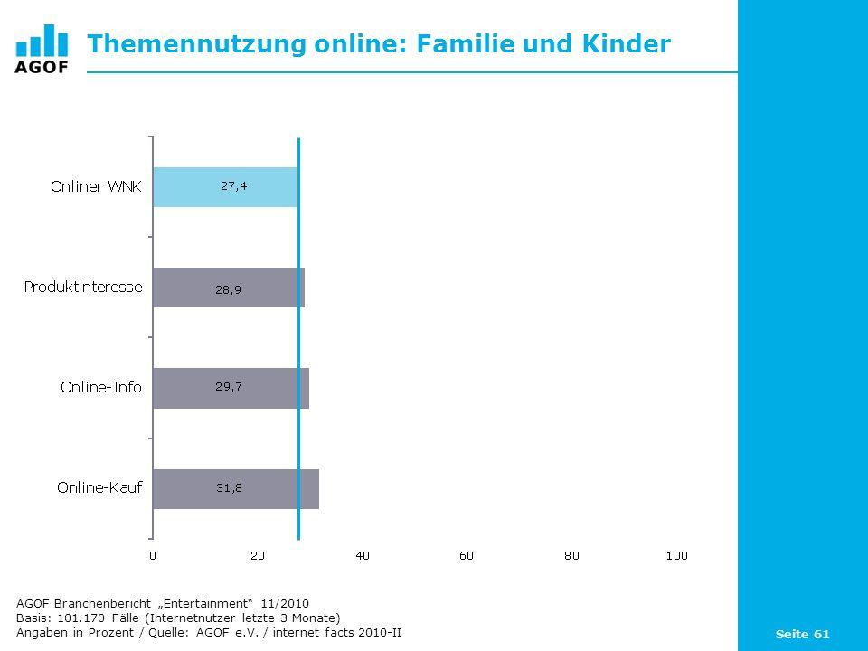 Seite 61 Themennutzung online: Familie und Kinder Basis: 101.170 Fälle (Internetnutzer letzte 3 Monate) Angaben in Prozent / Quelle: AGOF e.V. / inter