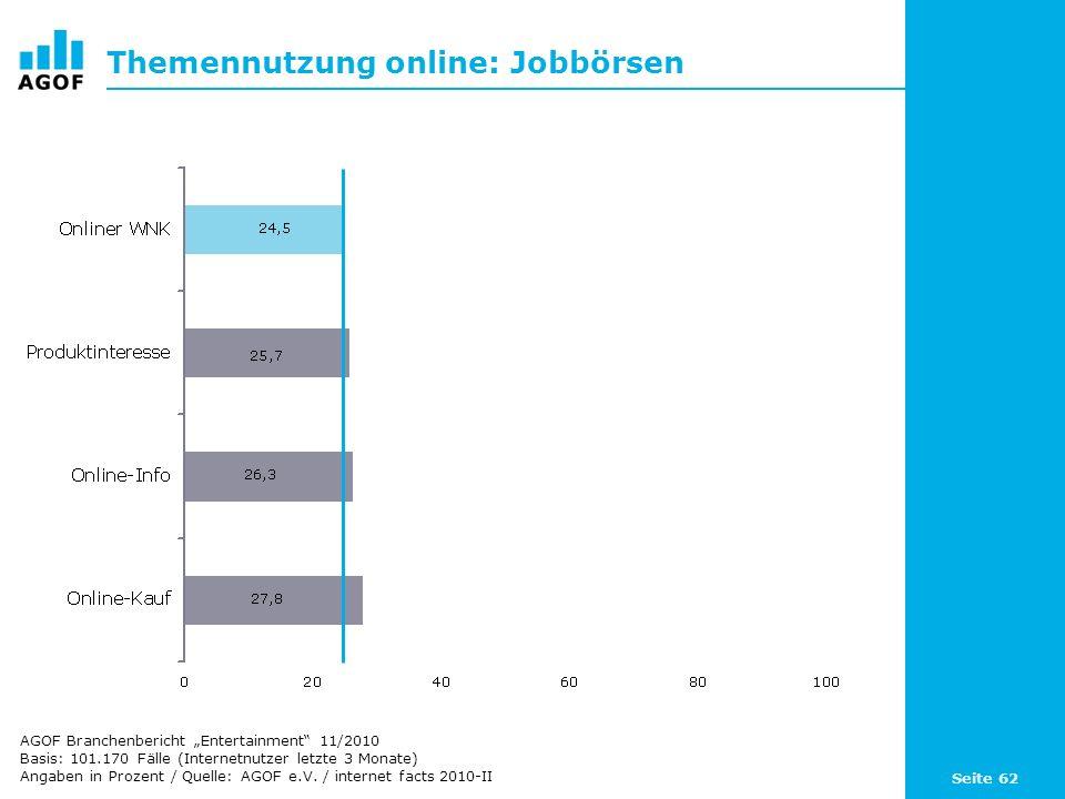 Seite 62 Themennutzung online: Jobbörsen Basis: 101.170 Fälle (Internetnutzer letzte 3 Monate) Angaben in Prozent / Quelle: AGOF e.V. / internet facts