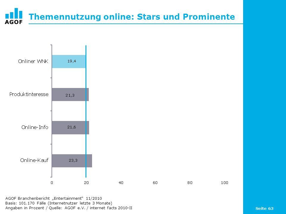 Seite 63 Themennutzung online: Stars und Prominente Basis: 101.170 Fälle (Internetnutzer letzte 3 Monate) Angaben in Prozent / Quelle: AGOF e.V. / int