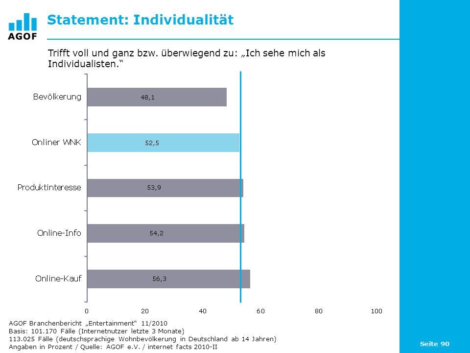 Seite 90 Statement: Individualität Basis: 101.170 Fälle (Internetnutzer letzte 3 Monate) 113.025 Fälle (deutschsprachige Wohnbevölkerung in Deutschlan
