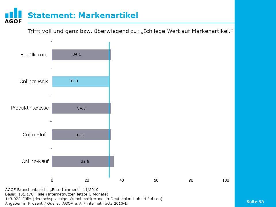 Seite 93 Statement: Markenartikel Basis: 101.170 Fälle (Internetnutzer letzte 3 Monate) 113.025 Fälle (deutschsprachige Wohnbevölkerung in Deutschland