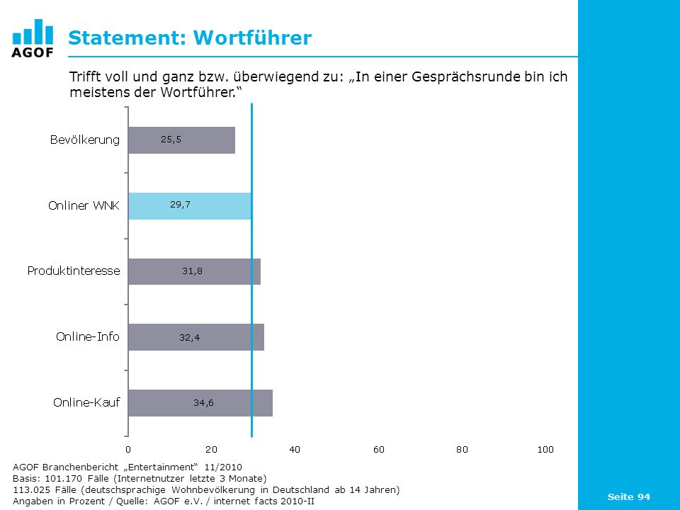 Seite 94 Statement: Wortführer Basis: 101.170 Fälle (Internetnutzer letzte 3 Monate) 113.025 Fälle (deutschsprachige Wohnbevölkerung in Deutschland ab