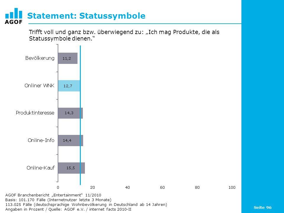 Seite 96 Statement: Statussymbole Basis: 101.170 Fälle (Internetnutzer letzte 3 Monate) 113.025 Fälle (deutschsprachige Wohnbevölkerung in Deutschland