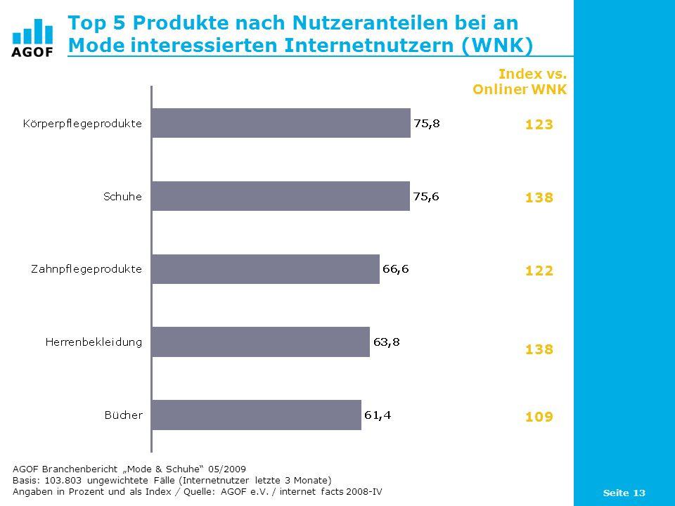 Seite 13 Top 5 Produkte nach Nutzeranteilen bei an Mode interessierten Internetnutzern (WNK) Basis: 103.803 ungewichtete Fälle (Internetnutzer letzte 3 Monate) Angaben in Prozent und als Index / Quelle: AGOF e.V.