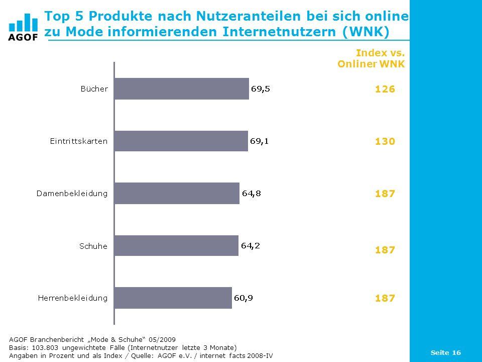 Seite 16 Top 5 Produkte nach Nutzeranteilen bei sich online zu Mode informierenden Internetnutzern (WNK) Basis: 103.803 ungewichtete Fälle (Internetnutzer letzte 3 Monate) Angaben in Prozent und als Index / Quelle: AGOF e.V.