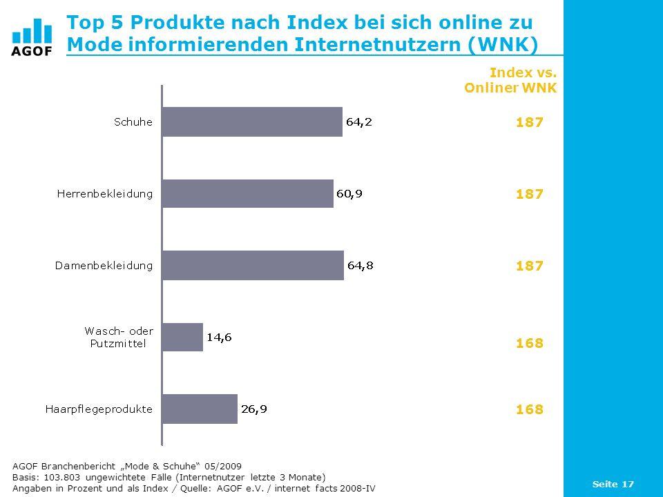 Seite 17 Top 5 Produkte nach Index bei sich online zu Mode informierenden Internetnutzern (WNK) Basis: 103.803 ungewichtete Fälle (Internetnutzer letzte 3 Monate) Angaben in Prozent und als Index / Quelle: AGOF e.V.