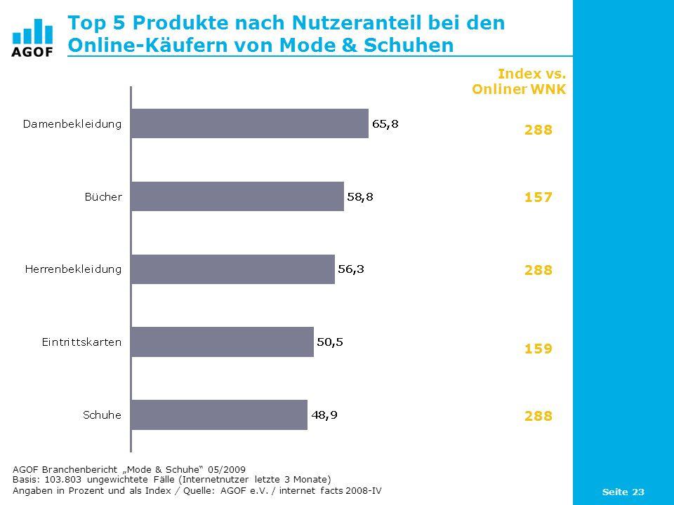 Seite 23 Top 5 Produkte nach Nutzeranteil bei den Online-Käufern von Mode & Schuhen Basis: 103.803 ungewichtete Fälle (Internetnutzer letzte 3 Monate) Angaben in Prozent und als Index / Quelle: AGOF e.V.