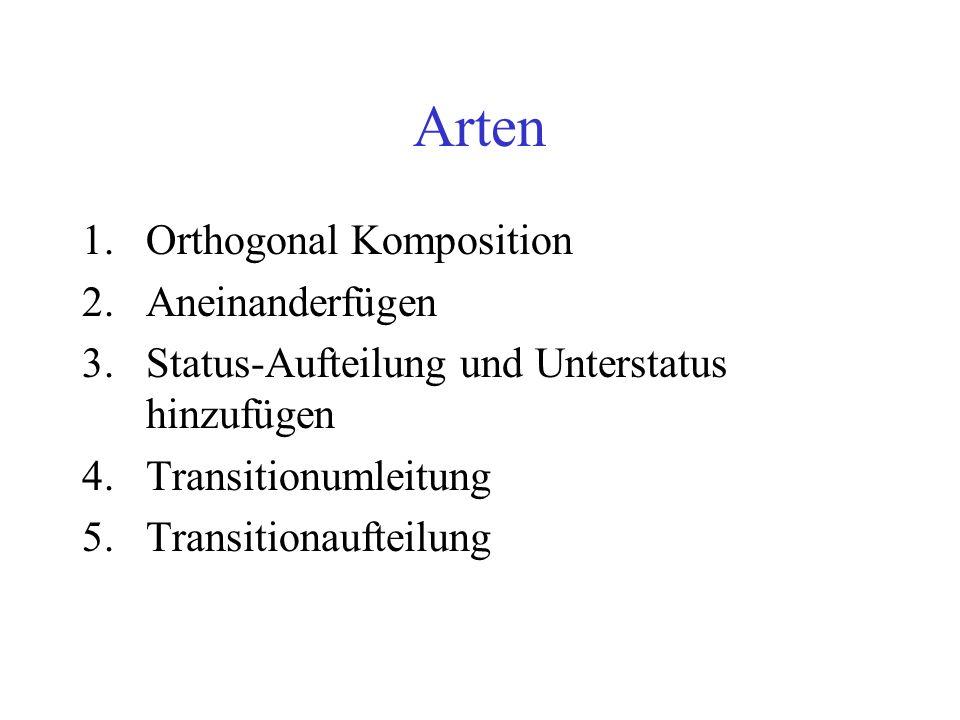Arten 1.Orthogonal Komposition 2.Aneinanderfügen 3.Status-Aufteilung und Unterstatus hinzufügen 4.Transitionumleitung 5.Transitionaufteilung
