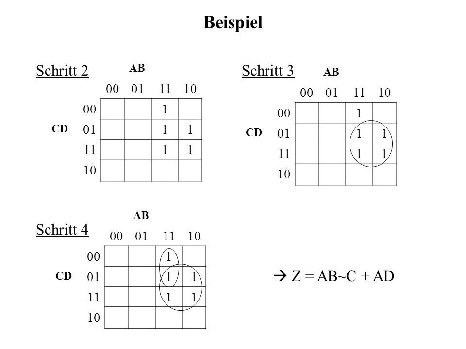 Beispiel AB 00011110 001 CD 0111 1111 10 AB 00011110 001 CD 0111 1111 10 AB 00011110 001 CD 0111 1111 10 Z = AB~C + AD Schritt 2Schritt 3 Schritt 4