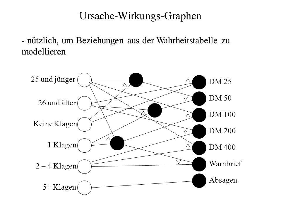 Ursache-Wirkungs-Graphen - nützlich, um Beziehungen aus der Wahrheitstabelle zu modellieren 25 und jünger 26 und älter Keine Klagen 1 Klagen 2 – 4 Kla