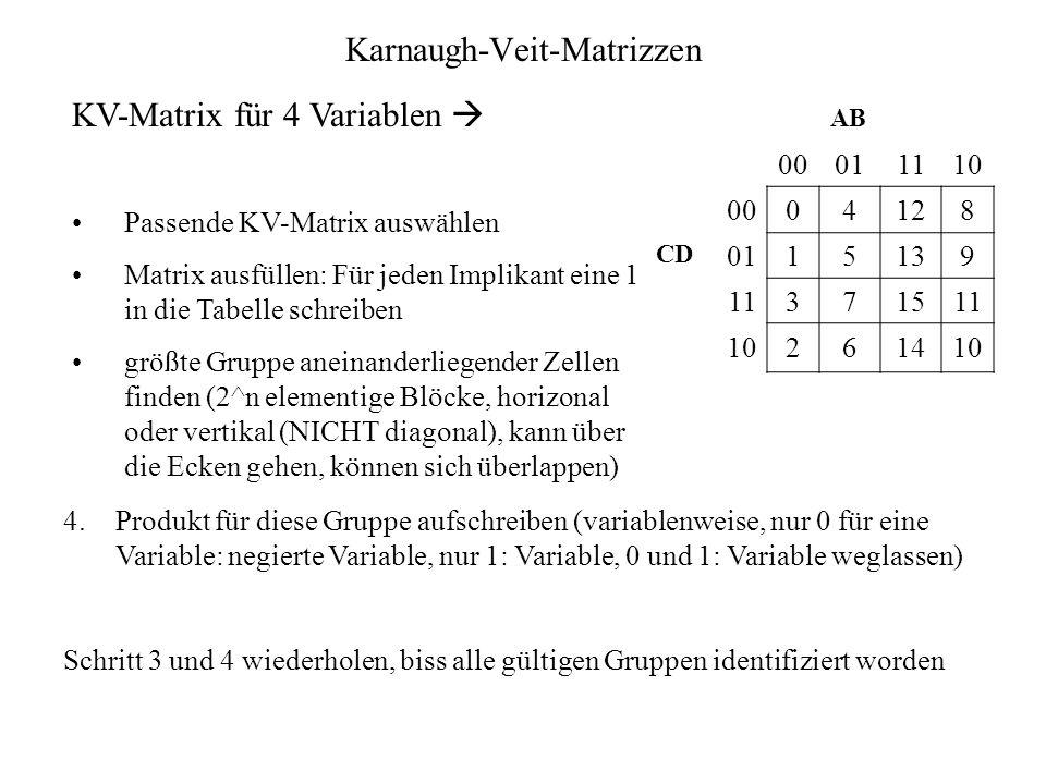 Karnaugh-Veit-Matrizzen KV-Matrix für 4 Variablen Passende KV-Matrix auswählen Matrix ausfüllen: Für jeden Implikant eine 1 in die Tabelle schreiben g