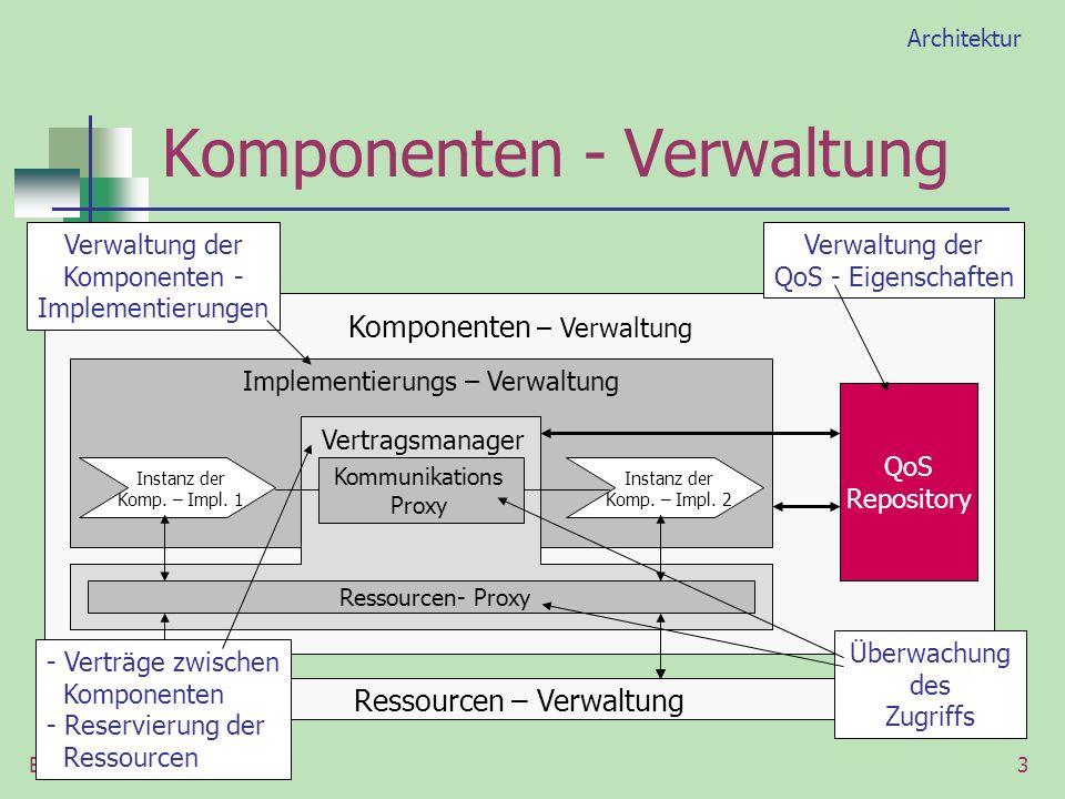Brit Engel3 Ressourcen – Verwaltung Komponenten – Verwaltung QoS Repository Instanz der Komp. – Impl. 1 Instanz der Komp. – Impl. 2 Implementierungs –