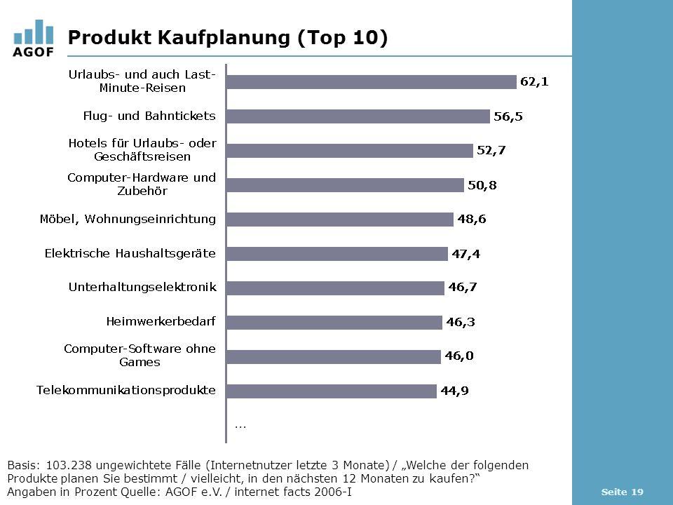 Seite 19 Produkt Kaufplanung (Top 10) Basis: 103.238 ungewichtete Fälle (Internetnutzer letzte 3 Monate) / Welche der folgenden Produkte planen Sie bestimmt / vielleicht, in den nächsten 12 Monaten zu kaufen.