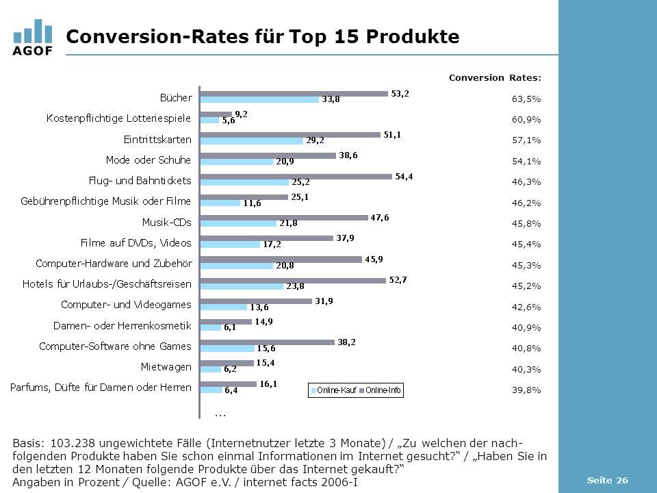 Seite 26 Conversion-Rates für Top 15 Produkte Basis: 103.238 ungewichtete Fälle (Internetnutzer letzte 3 Monate) / Zu welchen der nach- folgenden Produkte haben Sie schon einmal Informationen im Internet gesucht.