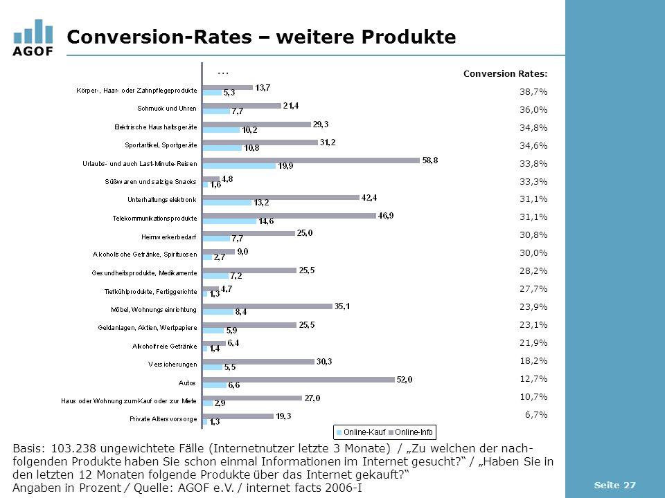 Seite 27 Conversion-Rates – weitere Produkte Basis: 103.238 ungewichtete Fälle (Internetnutzer letzte 3 Monate) / Zu welchen der nach- folgenden Produkte haben Sie schon einmal Informationen im Internet gesucht.