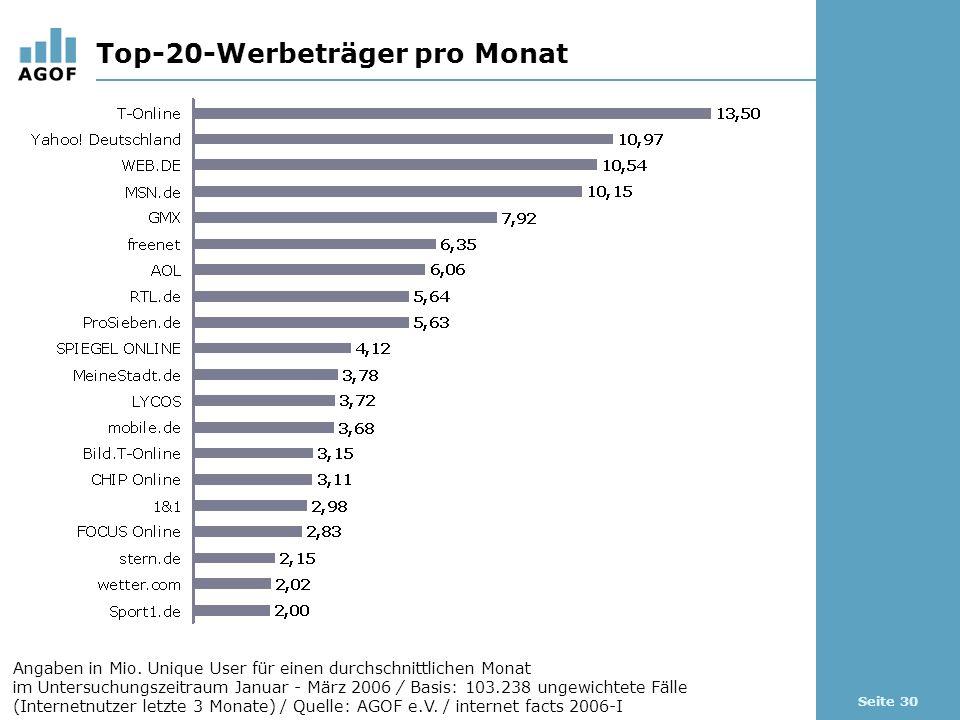 Seite 30 Top-20-Werbeträger pro Monat Angaben in Mio.